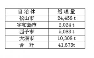 西日本豪雨自治体処理量2